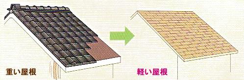 『屋根』の軽量化