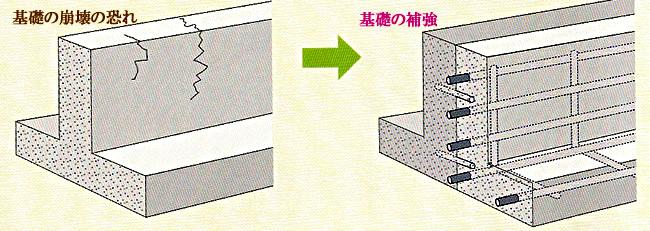 『建物の基礎』の補強